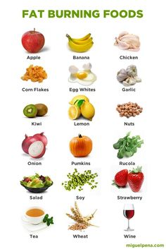 fat burning food - I had no idea about some of these!! Like nuts?! I LOVE nuts. Great visual aid for us visual learners. :-)