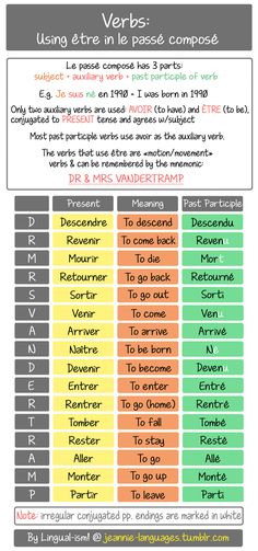 This is the DR & MRS VANDERTRAMP method to help you remember which verbs take on the auxiliary être (to be) in the compound passé composé.  Forming the passé composé will be discussed in a later post…for now I just wanted to make a quick guide on...