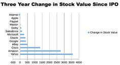 3 Year change in Tech Stock Values since IPO