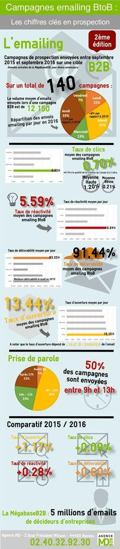 Infographie-Chiffres-clés-emailing-BtoB-2016