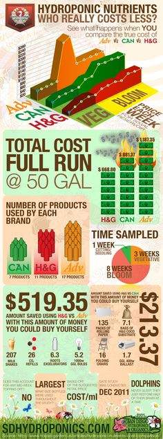 Hydroponic Nutrients Infographic: Who really costs less?    House and Garden Nutrients released a study showing how they stack up side by side against other leading hydroponic nutrients.   Using each fertilizer manufacturer's feeding schedule and a 50 gallon reservoir, they compared who is truly the cheapest, the results may shock you.
