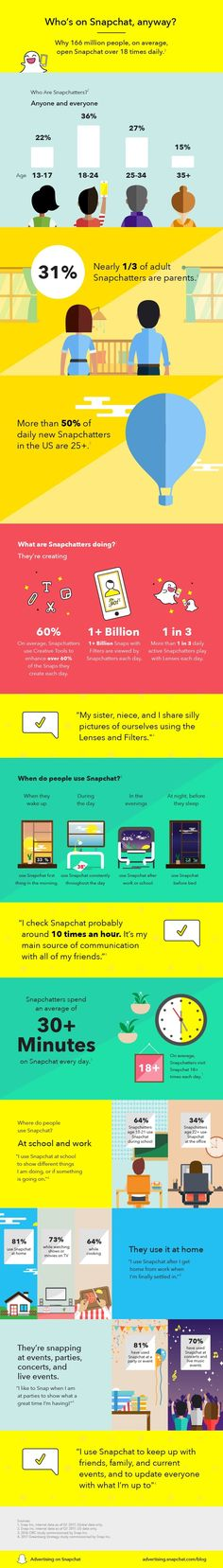 Who's on Snapchat, anyway? - #infographic