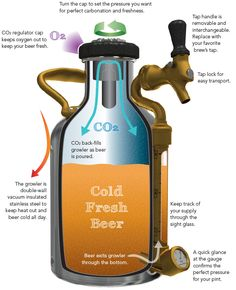 GrowlerWerks how it works infographic