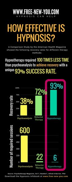 """There are not too many researches about the efficiency of hypnosis, but the one I found has remarkable results. Psychoanalysis took """"three to four years at an average of three to four sessions per week"""" and had only recovery rate. Psychology Courses, Colleges For Psychology, Psychology Programs, Psychology Facts, Hypnosis Scripts, Learn Hypnosis, Nlp Techniques, Brain Science, Brain Waves"""