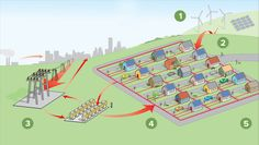 INNOVATE | THE POWER OF MICROGRIDS