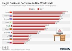 This chart shows the share of unlicensed software on desktop PCs in selected countries (in %).