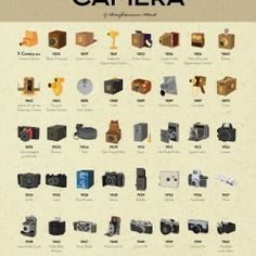 This is a compilation of the most popular photographic cameras before digital era. Via visual.ly : http://visual.ly/short-history-photographic-camera