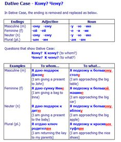 Learn when to use the Russian Dative Case - with specific examples to show you how.