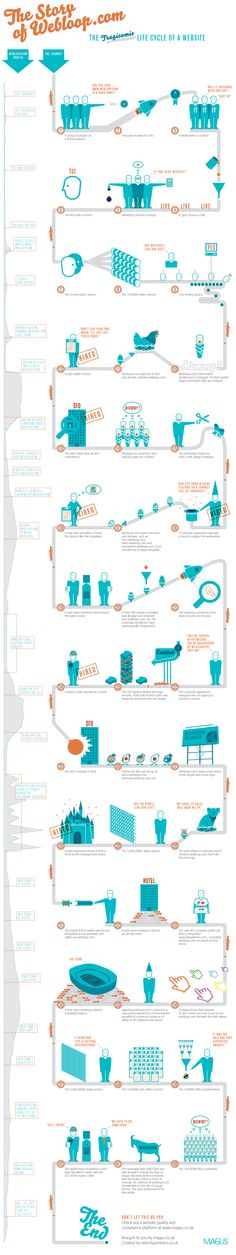 The life cycle of many websites – an infographic for Magus by velocitypartners.co.uk