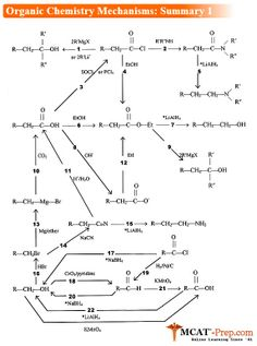 #MCAT: Organic Chemistry Mechanisms (Summary 1) http://www.goldstandard-mcat.com/organic-chemistry-mechanisms/