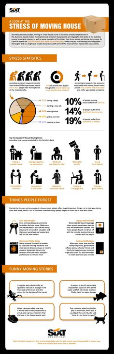 Here is a great inforgraphic on the stress of moving!!! Share this with your team to use in the renewal process!
