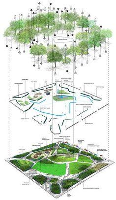 Urban landscape design plans parks 28 New ideas Landscape Diagram, Landscape And Urbanism, Landscape Design Plans, Landscape Architecture Design, Architecture Graphics, Landscape Drawings, Urban Landscape, Landscaping Design, Masterplan Architecture