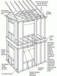 Best Basic House Framing Guide Bing Images Timber Frame 400 x 300
