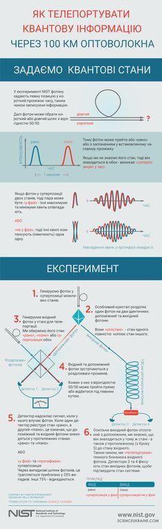 квантова телепортація інфографіка