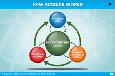 How science works. An interactive flowchart representing the process of scientific inquiry. Most scientific ideas and research take a circuitous and iterative path, shaped by unique people and events. This is another example of an innovation process. Science Curriculum, Science Resources, Science Lessons, Innovation Models, Science Words, Scientific Method, School Classroom, Literacy, It Works