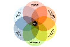 ux-venn-diagram