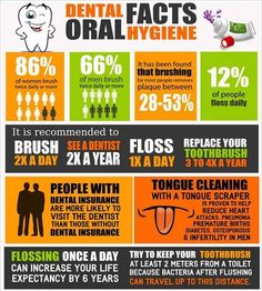 8 Oral Hygiene Dental Facts. Can you add any to this list? Oral-Systemic Health Connection http://www.dentaltown.com/MessageBoard/thread.aspx?s=2&f=1924&t=253241&v=1 ….
