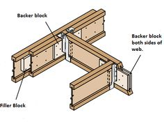 Backer Blocks- are pieces of plywood or OSB that fill the gap between the flanges of the joist. These blocks provide a nailing surface for face mount hangers or help brace the top flange for top mo...