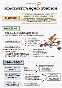 ADMINISTRAÇÃO PÚBLICA Administração pública é o conjunto de órgãos, serviços e agentes do Estado que procuram satisfazer as ne...