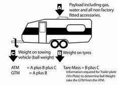 caravan weights