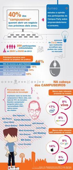 Pesquisa da Ilumeo durante a Campus Party Brasil 6 revela como pensam os campuseiros em relação a empreendedorismo.