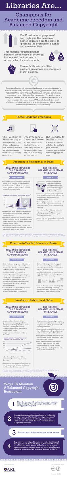 Nueva Infografía: Cómo las bibliotecas son de Campeones para la Libertad Académica y equilibrado Derechos de Autor