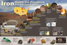 "Iron Mining and Processing for Electrical Uses Poster.  Mining and processing iron ore for electrical applications poster for high school (grades 9-12) for geology, chemistry, physics and engineering.  22"" x 33"".  Metal, steel, alloy, magnetite, hematite, goethite, siderite, iron ore, taconite ore, electrical steel and structural steel topics. Use with MEC Iron in Our Electrical World video.  Processing includes extraction, hauling, crushing, and grinding."