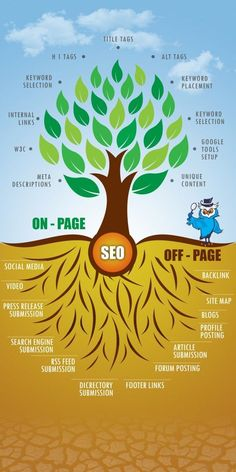 Search Engine Optimization : sandylovesmarketing.com #sandylovesmarketing