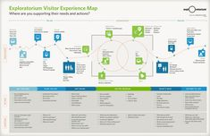 Customer Experience Journey Map Template Best Of Customer Experience Mapping Template Customer Experience Customer Experience Quotes, Experience Map, Customer Journey Mapping, User Experience Design, Design Thinking, Service Design, Conception D'interface, Service Blueprint, Process Map