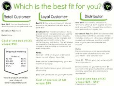 Differences between It Works Retail, Loyal Customer and Distributor. How to find the best choice for you. http://bodycontouringwrapsonline.com/