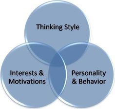 Take Online Personality Tests for Careers and Enjoy a Successful Life Ahead!