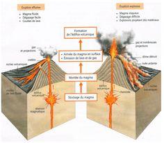 Volcans : Les géants de feu | ECHOSCIENCES - Grenoble Science Lessons, Knowledge, Geography, School, Sea Crafts, Science Projects, Teacher Resources, Earth Science, Volcanoes