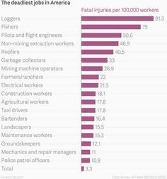 This is good list in terms of Jobs names if we needed more, they are all risky jobs and people dealing with lots of stress, therefor they really need a sanctuary !