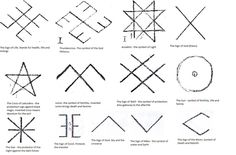 Latvian Signs and Symbols and their explanation according to Agne Liesma