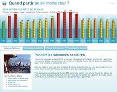Quand partir au ski moins cher ? - 22 Octobre