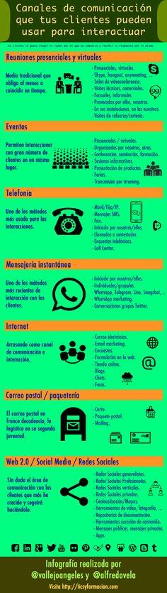Infografía con el Esquema de los canales que puedes usar para interactuar con clientes (v.2)