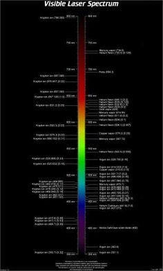 Visible Laser Spectrum Chart