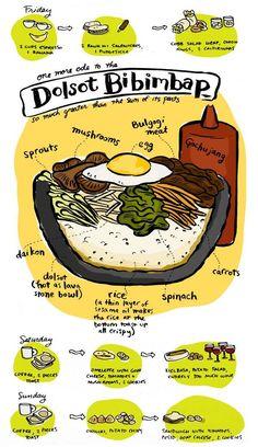 Anatomy of dolsot bibimbap bowl. Infographic recipe for dolsot bibimbap. K Food, Love Food, Food Porn, Korean Dishes, Korean Food, Dolsot Bibimbap, Bibimbap Bowl, Bibimbap Recipe, Vegan Recetas