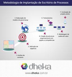Quer saber como montar um Escritório Processos? Descubra os 7 passos para implantar a estrutura de gestão de processos na sua empresa. #blogdheka   #bpm   #escritorioprocessos   http://www.dheka.com.br/7-passos-escritorio-processos/