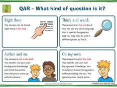 Sheena Cameron Reading Comprehension Presentation   PDF to Flipbook Reading Comprehension Posters, Comprehension Strategies, Reading Strategies, Reading Activities, Reciprocal Reading, Show Dont Tell, Year 6, School Resources, Early Childhood