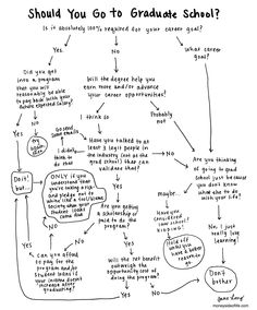 Flowchart: should you go to grad school? - wish someone had showed this to me a few years ago!