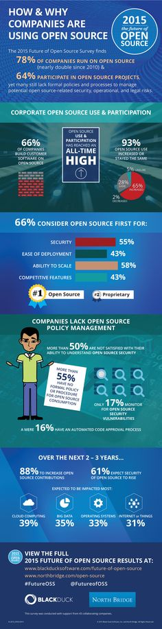 How & Why Companies Are Using Open Source