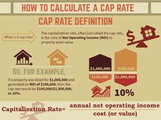 Understanding Cap Rates: The Answer Is Nine | #REIT #realestate #investment