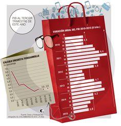 El comercio habría impulsado el PIB en el tercer trimestre de 2015