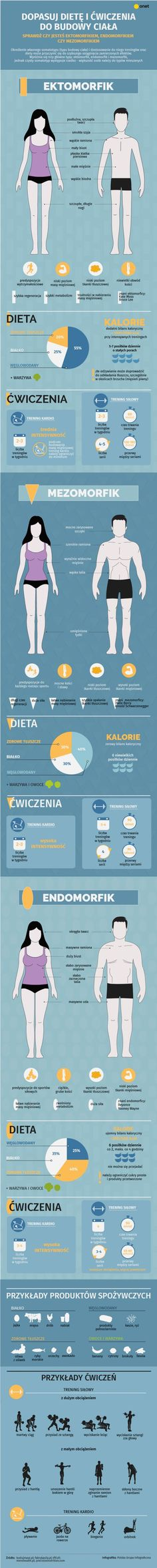 Ektomorfik, mezomorfik i endomorfik – jaki jest twój typ budowy ciała? [INFOGRAFIKA] - Bądź Fit! Bądź Fit, Stay Fit, Gym Plans, Healthy Diet Recipes, Fitness Transformation, Health Motivation, Perfect Body, Health Remedies, Excercise