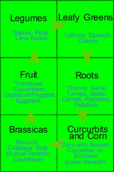 Six cycle crop rotation.