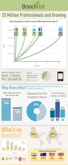 #BranchOut is 25 Million Professionals and Growing! - #Infographic #personalbranding