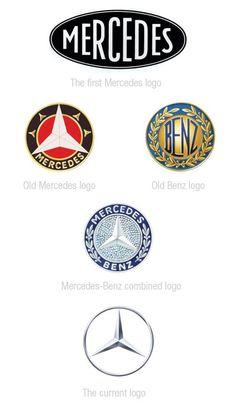mercedes benz logo Lévolution des logos des constructeurs automobiles