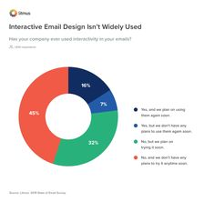 Despite being a buzzy email trend, the large majority of email marketers haven't worked with interactivity. Email Service Provider, Learn A New Skill, Best Email, Email Campaign, Email Design, High Contrast, Interactive Design, Quizzes, Email Marketing