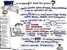 Value of Visual Thinking and Graphic Facilitation